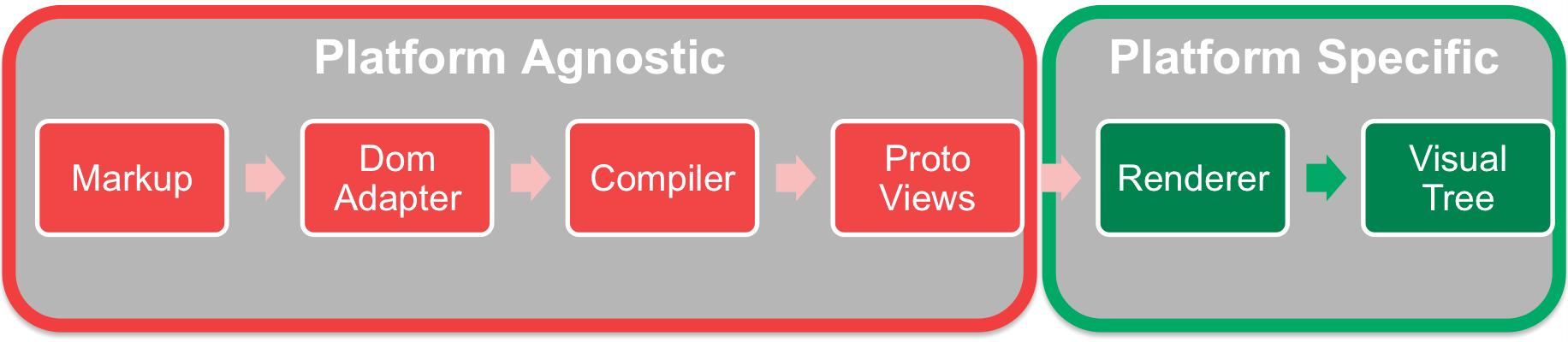 Angular2 Platform Agnostic