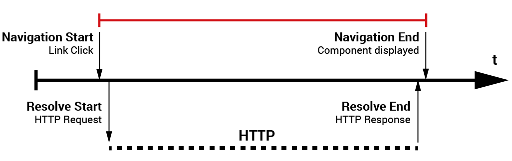 Timeline for routing with a resolver that performs a long-running HTTP request